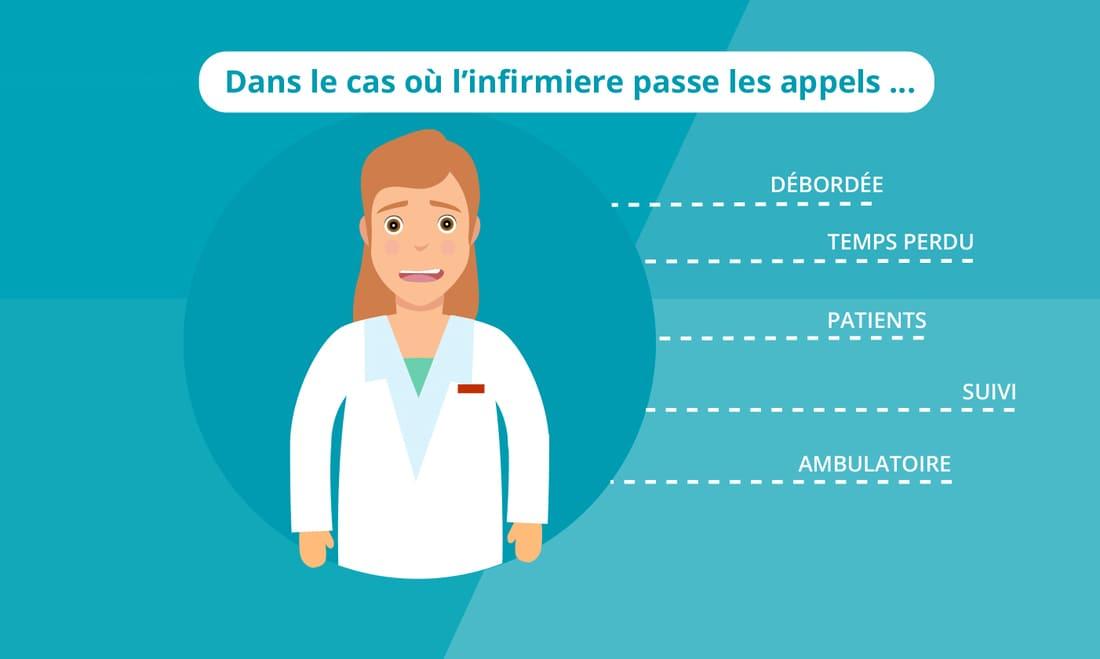 Illustration appels infirmiers Directosuivi suivi patient Digisanté