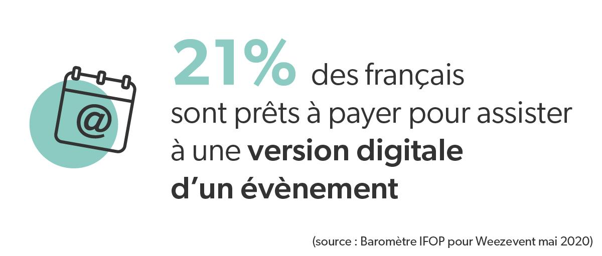 21% des français sont prêts à payer pour assister à une version digitale d'un évènement Digisanté